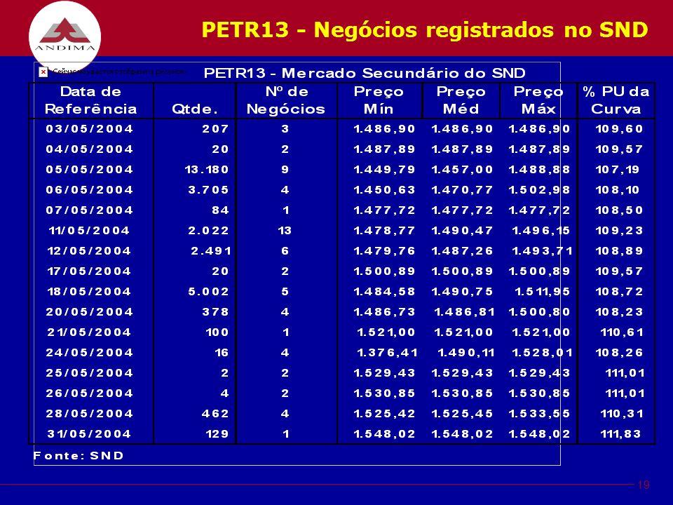 19 PETR13 - Negócios registrados no SND