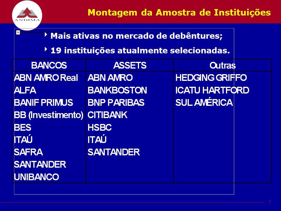 7 Montagem da Amostra de Instituições Mais ativas no mercado de debêntures; 19 instituições atualmente selecionadas.