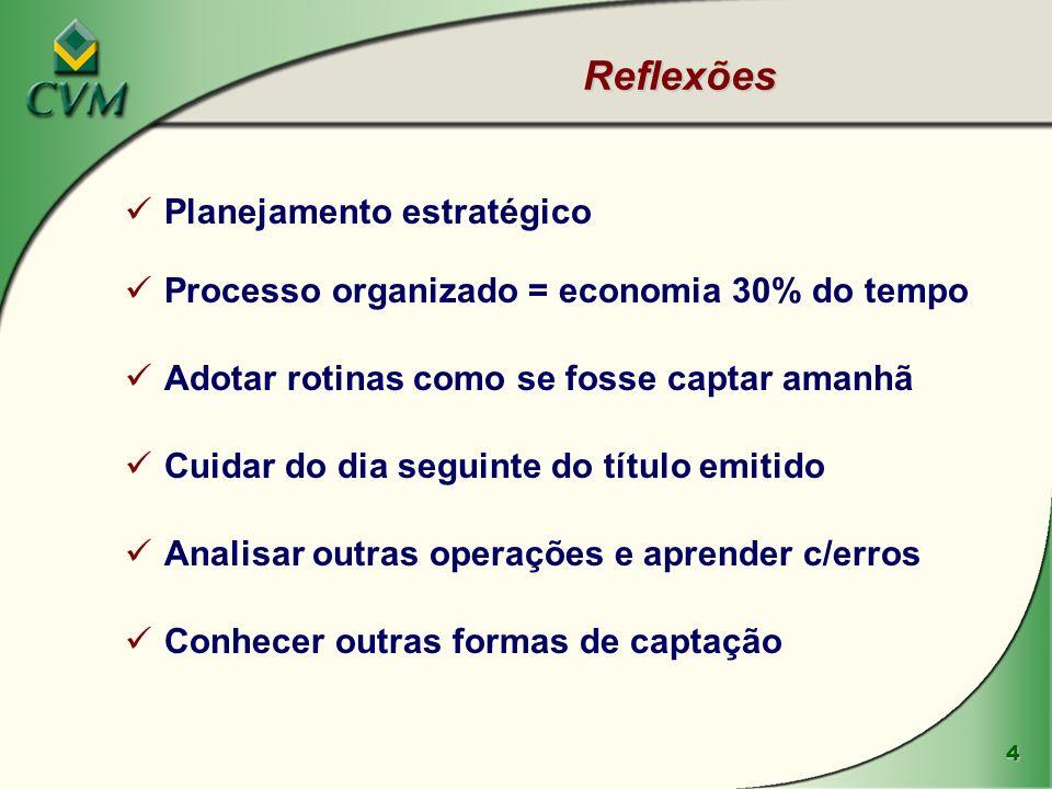 4 Reflexões Planejamento estratégico Processo organizado = economia 30% do tempo Adotar rotinas como se fosse captar amanhã Cuidar do dia seguinte do