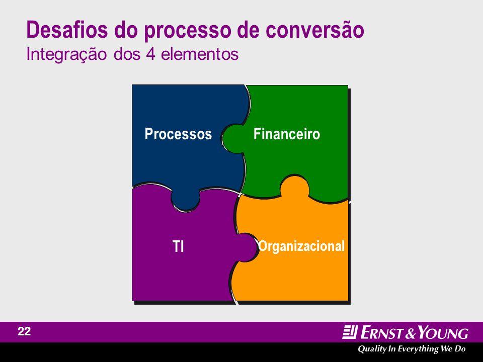 23 Desafios do processo de conversão Processos Compreensão e aplicação das normas.