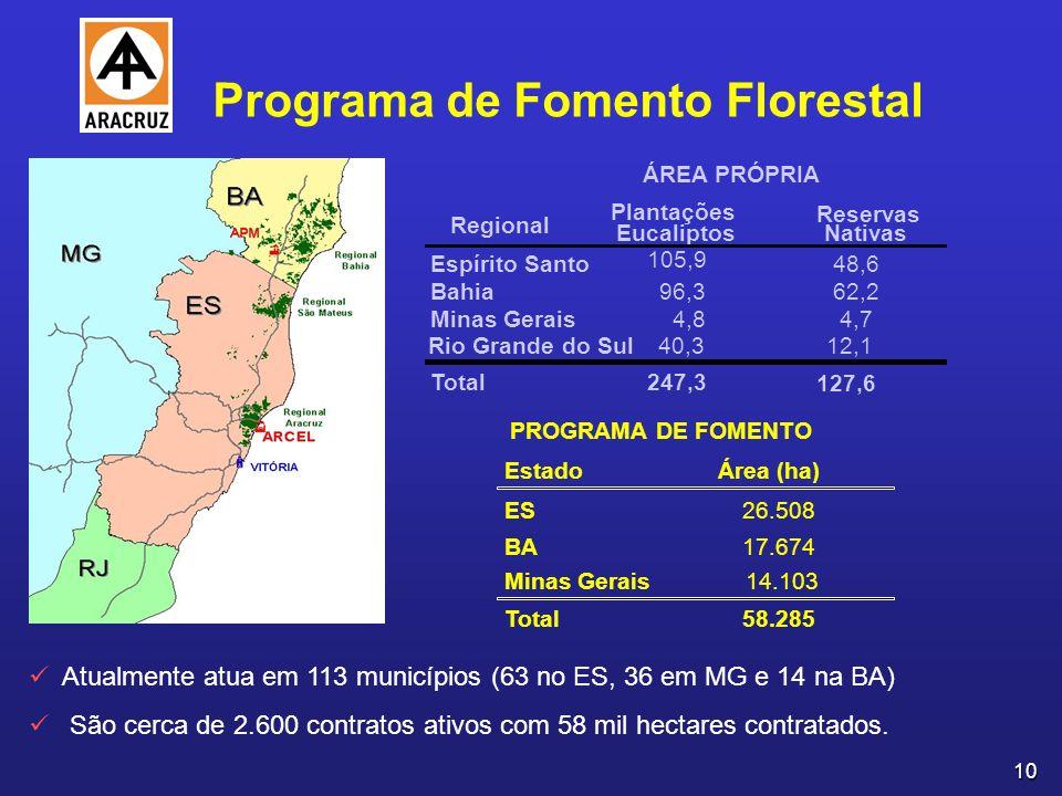 10 Atualmente atua em 113 municípios (63 no ES, 36 em MG e 14 na BA) São cerca de 2.600 contratos ativos com 58 mil hectares contratados.