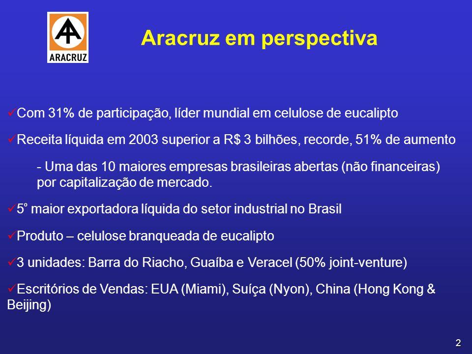 2 Aracruz em perspectiva Com 31% de participação, líder mundial em celulose de eucalipto Receita líquida em 2003 superior a R$ 3 bilhões, recorde, 51% de aumento - Uma das 10 maiores empresas brasileiras abertas (não financeiras) por capitalização de mercado.