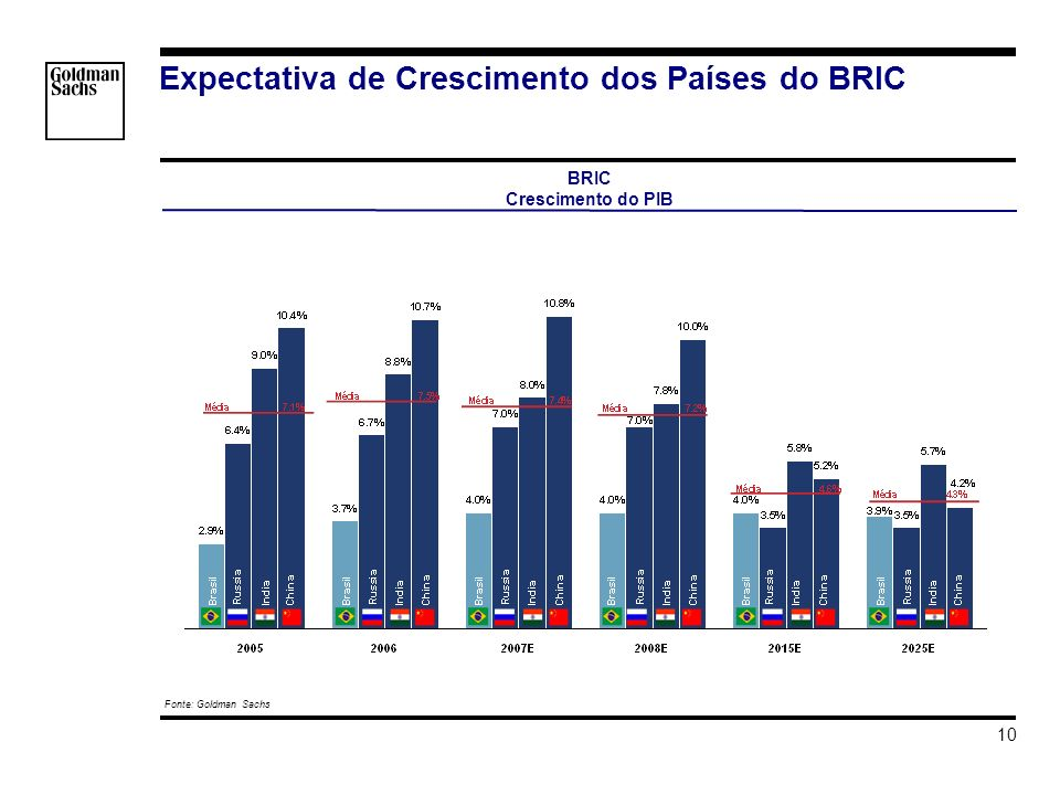 s_hortat\Brazil - Investment Grade\Apresentacao\Impacto do Grau de Investmento v3.ppt 10 Expectativa de Crescimento dos Países do BRIC BRIC Crescimento do PIB EXCEL SOURCE copied at 01-Jun-2007 18:01:50 : s_hortat\Brazil - Investment Grade\BRICS\Bar Graph - BRICs GDP.xls(Bloomberg) s_hortat\Brazil - Investment Grade\BRICS\Bar Graph - BRICs GDP.xls(Bloomberg) s_hortat\Brazil - Investment Grade\BRICS\Bar Graph - BRICs GDP.xls(Bloomberg) EXCEL SOURCE copied at 01-Jun-2007 18:01:50 : s_hortat\Brazil - Investment Grade\BRICS\Bar Graph - BRICs GDP.xls(Bloomberg) s_hortat\Brazil - Investment Grade\BRICS\Bar Graph - BRICs GDP.xls(Bloomberg) s_hortat\Brazil - Investment Grade\BRICS\Bar Graph - BRICs GDP.xls(Bloomberg) Fonte: Goldman Sachs