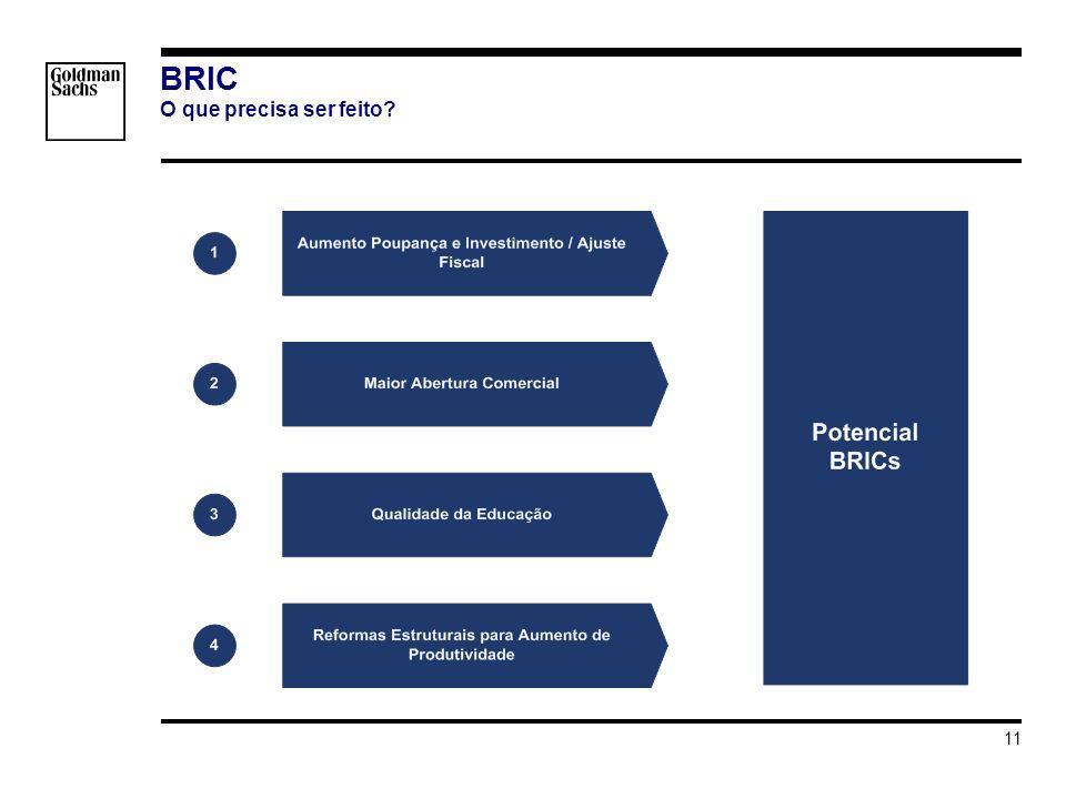 s_hortat\Brazil - Investment Grade\Apresentacao\Impacto do Grau de Investmento v3.ppt 11 BRIC O que precisa ser feito