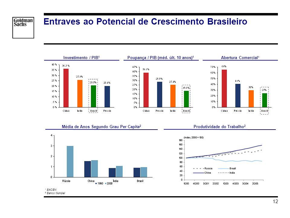 s_hortat\Brazil - Investment Grade\Apresentacao\Impacto do Grau de Investmento v3.ppt 12 Entraves ao Potencial de Crescimento Brasileiro Investimento