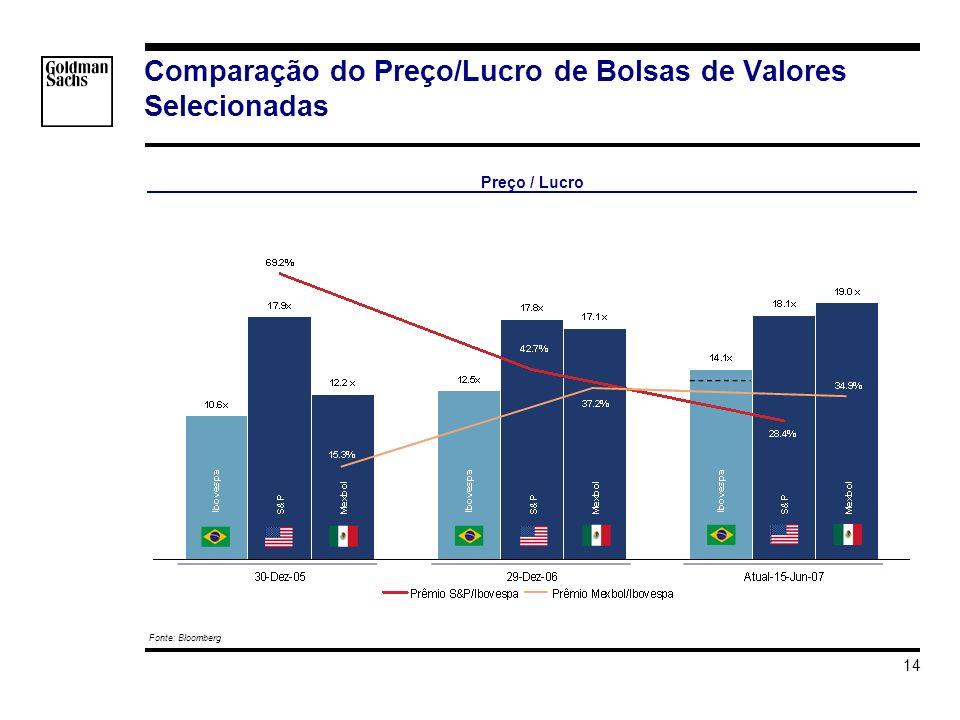 s_hortat\Brazil - Investment Grade\Apresentacao\Impacto do Grau de Investmento v3.ppt 14 Comparação do Preço/Lucro de Bolsas de Valores Selecionadas Preço / Lucro Fonte: Bloomberg EXCEL SOURCE copied at 17- Jun-2007 18:33:44 : s_hortat\Brazil - Investment Grade\PE\Bolsas\03 PE Bolsas_05- 07.xls(Bloomberg) s_hortat\Brazil - Investment Grade\PE\Bolsas\03 PE Bolsas_05- 07.xls(Bloomberg) EXCEL SOURCE copied at 17- Jun-2007 18:33:44 : s_hortat\Brazil - Investment Grade\PE\Bolsas\03 PE Bolsas_05- 07.xls(Bloomberg) s_hortat\Brazil - Investment Grade\PE\Bolsas\03 PE Bolsas_05- 07.xls(Bloomberg)
