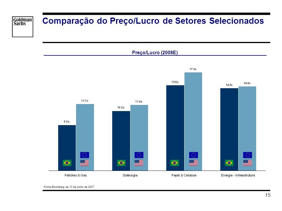 s_hortat\Brazil - Investment Grade\Apresentacao\Impacto do Grau de Investmento v3.ppt 15 Comparação do Preço/Lucro de Setores Selecionados Fonte:Bloomberg de 13 de junho de 2007.