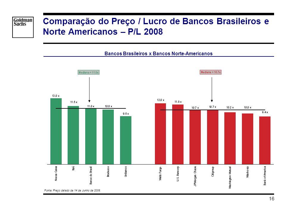 s_hortat\Brazil - Investment Grade\Apresentacao\Impacto do Grau de Investmento v3.ppt 16 Comparação do Preço / Lucro de Bancos Brasileiros e Norte Americanos – P/L 2008 Fonte: Preço datado de 14 de Junho de 2006.