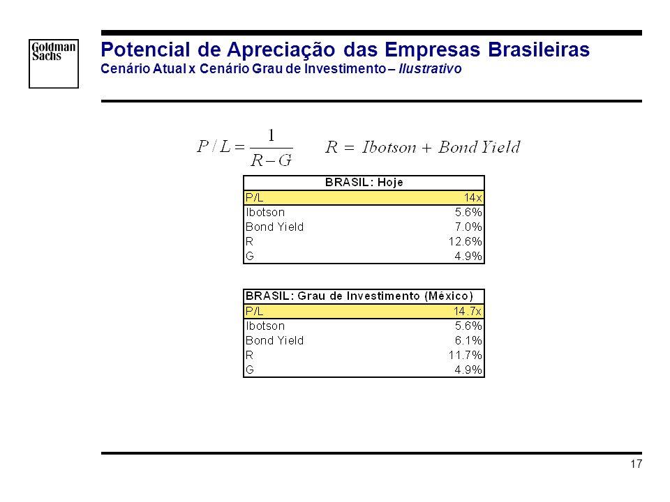 s_hortat\Brazil - Investment Grade\Apresentacao\Impacto do Grau de Investmento v3.ppt 17 Potencial de Apreciação das Empresas Brasileiras Cenário Atual x Cenário Grau de Investimento – Ilustrativo EXCEL SOURCE range $B$6:$C$11 copied at 17- Jun-2007 20:50:43 : C:\Documents and Settings\hortat\Desktop\PE Calculation.xls(Sheet1) C:\Documents and Settings\hortat\Desktop\PE Calculation.xls(Sheet1) C:\Documents and Settings\hortat\Desktop\PE Calculation.xls(Sheet1) EXCEL SOURCE range $B$6:$C$11 copied at 17- Jun-2007 20:50:43 : C:\Documents and Settings\hortat\Desktop\PE Calculation.xls(Sheet1) C:\Documents and Settings\hortat\Desktop\PE Calculation.xls(Sheet1) C:\Documents and Settings\hortat\Desktop\PE Calculation.xls(Sheet1) EXCEL SOURCE range $B$13:$C$18 copied at 17- Jun-2007 20:51:05 : C:\Documents and Settings\hortat\Desktop\PE Calculation.xls(Sheet1) C:\Documents and Settings\hortat\Desktop\PE Calculation.xls(Sheet1) EXCEL SOURCE range $B$13:$C$18 copied at 17- Jun-2007 20:51:05 : C:\Documents and Settings\hortat\Desktop\PE Calculation.xls(Sheet1) C:\Documents and Settings\hortat\Desktop\PE Calculation.xls(Sheet1)