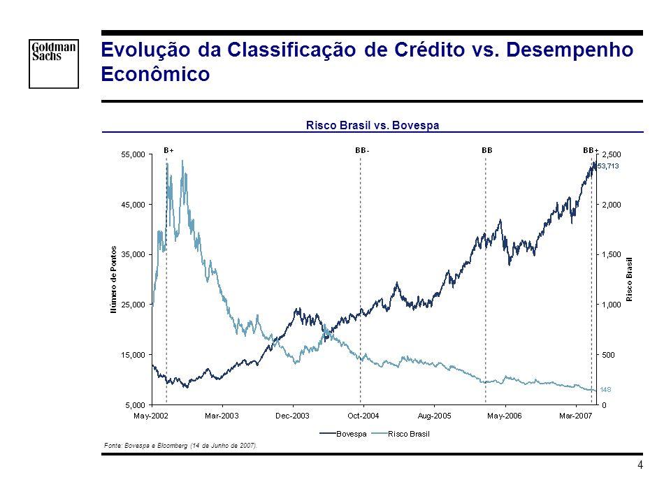 s_hortat\Brazil - Investment Grade\Apresentacao\Impacto do Grau de Investmento v3.ppt 4 Evolução da Classificação de Crédito vs. Desempenho Econômico