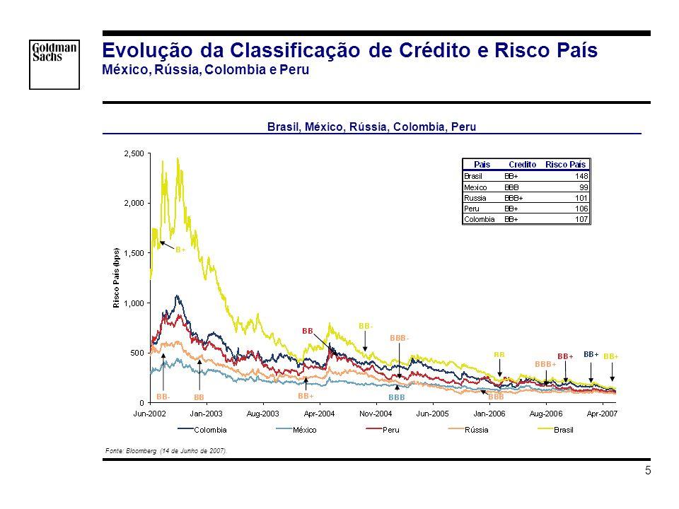 s_hortat\Brazil - Investment Grade\Apresentacao\Impacto do Grau de Investmento v3.ppt 5 Evolução da Classificação de Crédito e Risco País México, Rússia, Colombia e Peru Fonte: Bloomberg (14 de Junho de 2007).
