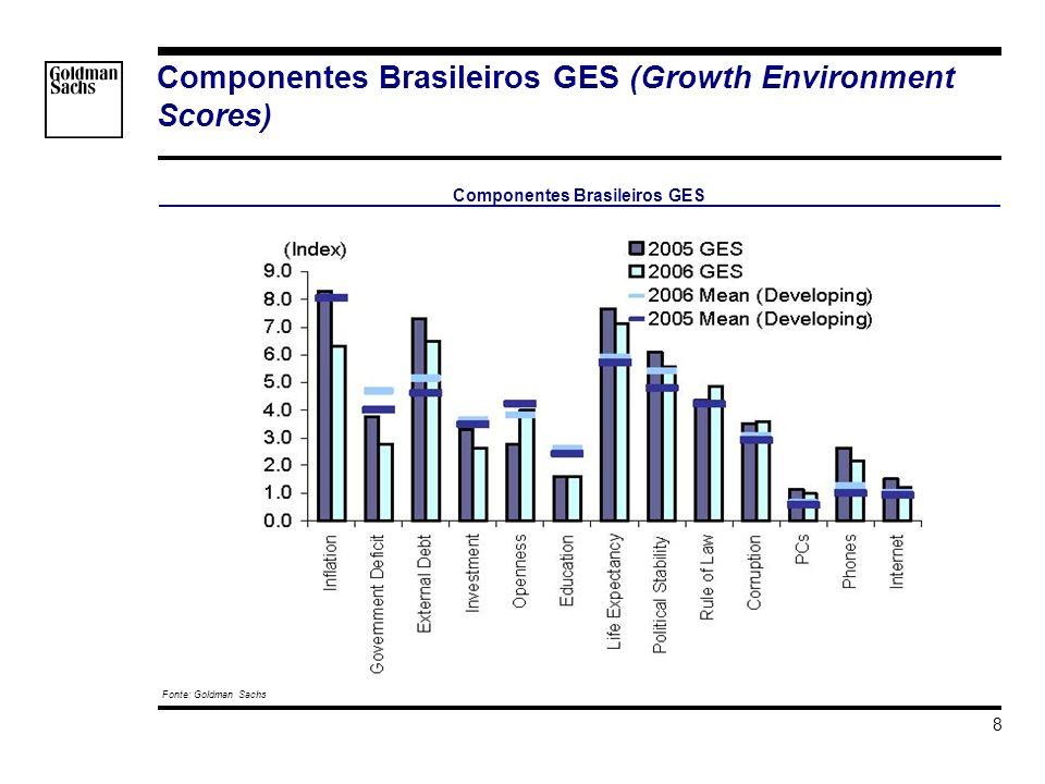 s_hortat\Brazil - Investment Grade\Apresentacao\Impacto do Grau de Investmento v3.ppt 8 Componentes Brasileiros GES (Growth Environment Scores) Fonte: Goldman Sachs Componentes Brasileiros GES