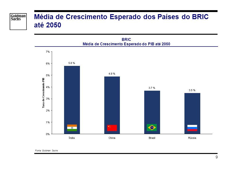 s_hortat\Brazil - Investment Grade\Apresentacao\Impacto do Grau de Investmento v3.ppt 9 Média de Crescimento Esperado dos Países do BRIC até 2050 Font