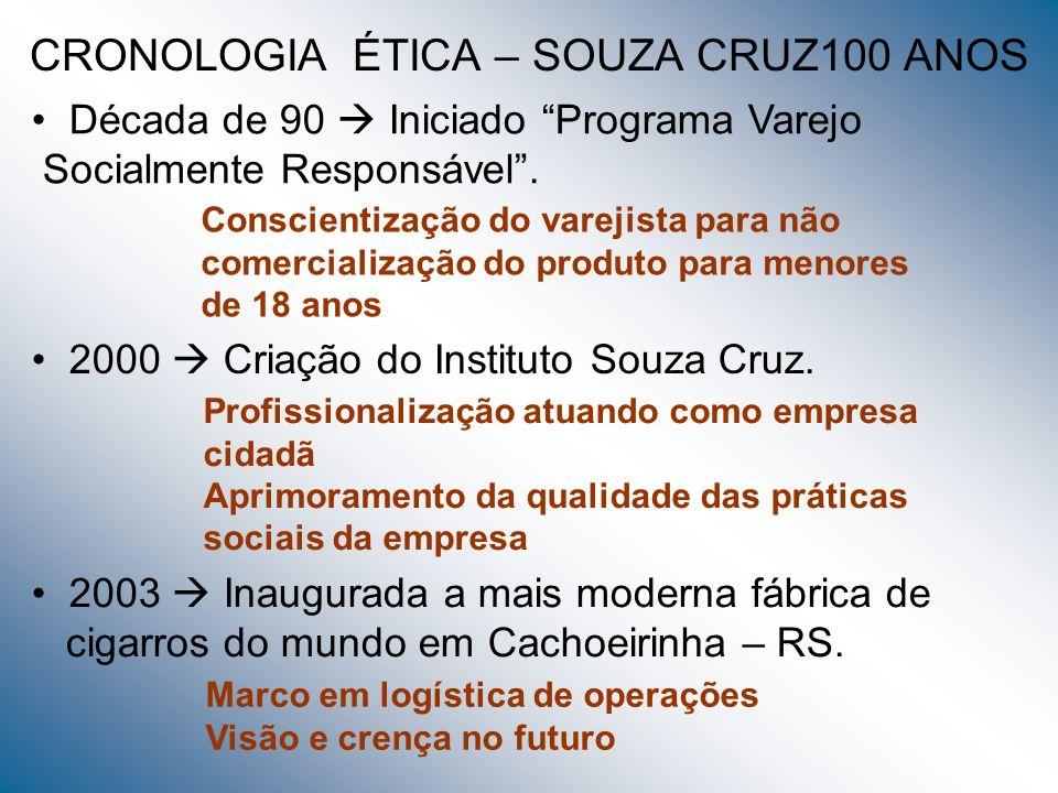 CRONOLOGIA ÉTICA – SOUZA CRUZ100 ANOS Década de 90 Iniciado Programa Varejo Socialmente Responsável. Conscientização do varejista para não comercializ