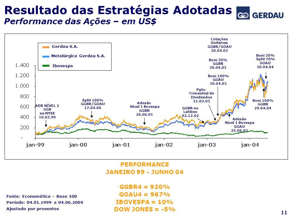 Fonte: Economática – Base 100 Período: 04.01.1999 a 04.06.2004 Ajustado por proventos 11 Resultado das Estratégias Adotadas Performance das Ações – em
