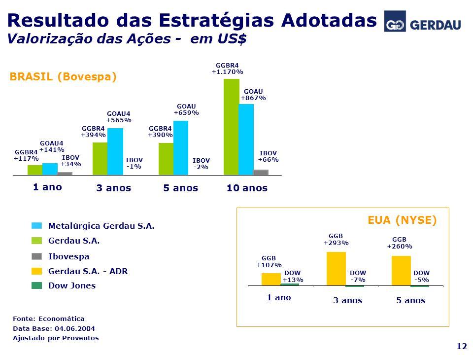 Fonte: Economática Data Base: 04.06.2004 Ajustado por Proventos EUA (NYSE) Gerdau S.A. Metalúrgica Gerdau S.A. Ibovespa Gerdau S.A. - ADR Dow Jones 1