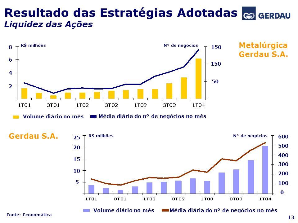 Resultado das Estratégias Adotadas Liquidez das Ações Metalúrgica Gerdau S.A. Gerdau S.A. 600 500 400 300 200 100 0 150 50 2 4 6 8 Volume diário no mê