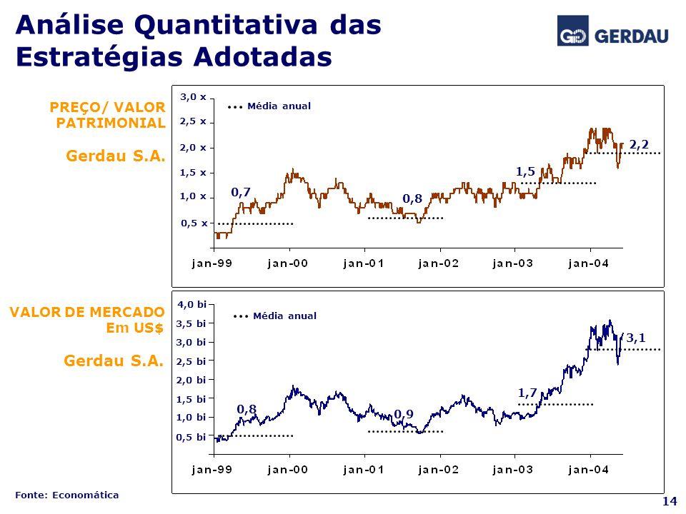 Análise Quantitativa das Estratégias Adotadas PREÇO/ VALOR PATRIMONIAL Gerdau S.A. VALOR DE MERCADO Em US$ Gerdau S.A. 2,5 bi 0,5 bi 1,0 bi 1,5 bi 2,0