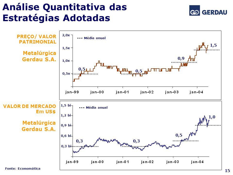 Análise Quantitativa das Estratégias Adotadas 0,5x 1,0x 1,5x 2,0x 0,3 bi 0,6 bi 0,9 bi 1,2 bi 1,5 bi 0,5 0,9 1,5 0,3 0,5 1,0 Fonte: Economática PREÇO/