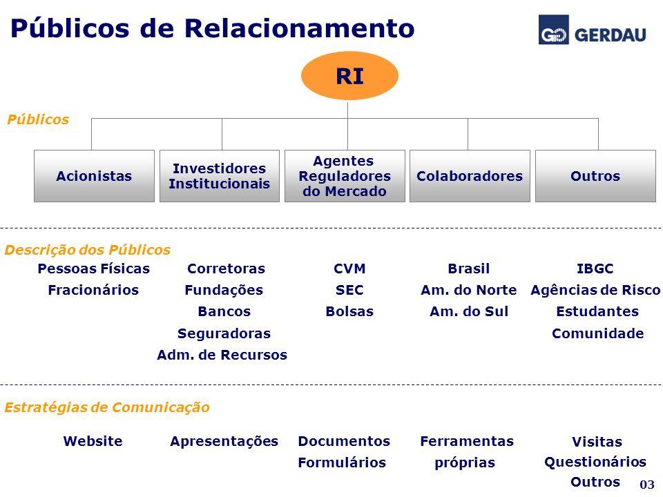 Públicos de Relacionamento RI Acionistas Investidores Institucionais Agentes Reguladores do Mercado Colaboradores Públicos Descrição dos Públicos Estr