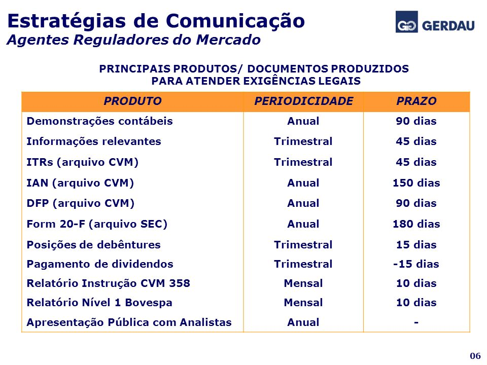 Estratégias de Comunicação Agentes Reguladores do Mercado PRINCIPAIS PRODUTOS/ DOCUMENTOS PRODUZIDOS PARA ATENDER EXIGÊNCIAS LEGAIS PRODUTOPERIODICIDA