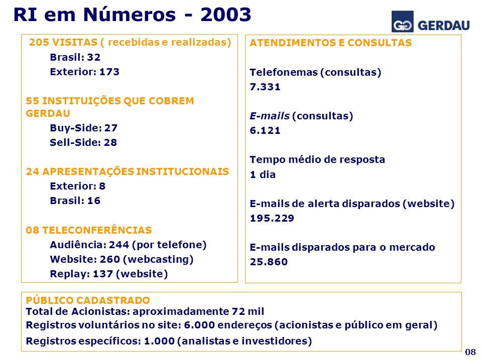 205 VISITAS ( recebidas e realizadas) Brasil: 32 Exterior: 173 55 INSTITUIÇÕES QUE COBREM GERDAU Buy-Side: 27 Sell-Side: 28 24 APRESENTAÇÕES INSTITUCI