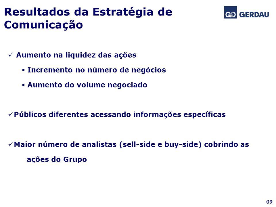 Resultados da Estratégia de Comunicação 09 Aumento na liquidez das ações Incremento no número de negócios Aumento do volume negociado Públicos diferen