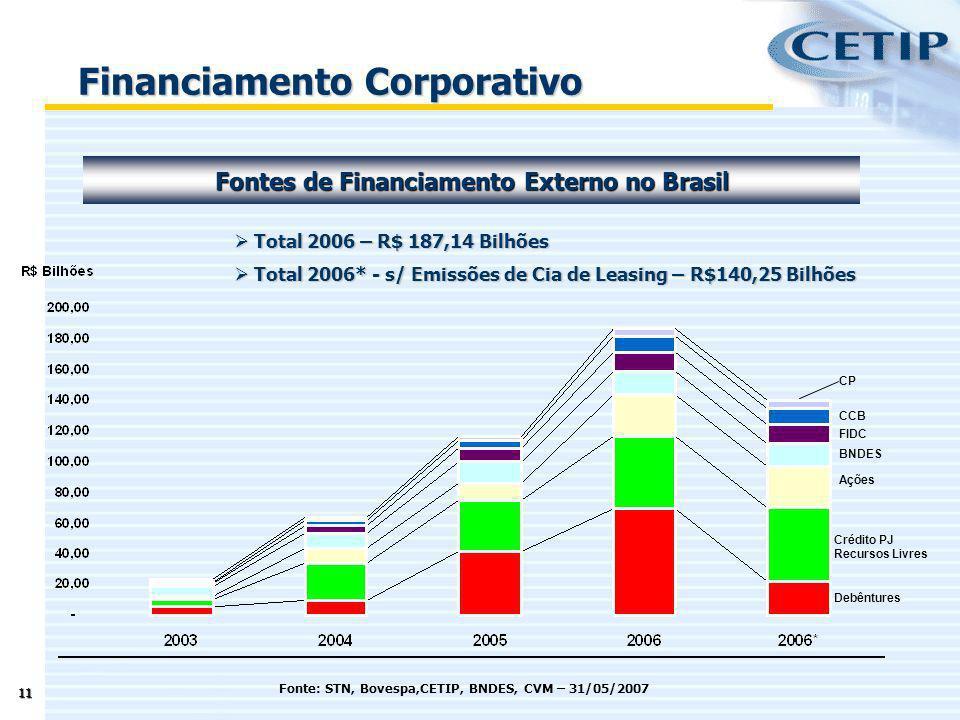 11 Financiamento Corporativo Fontes de Financiamento Externo no Brasil Debêntures Crédito PJ Recursos Livres Ações BNDES FIDC CCB CP Total 2006 – R$ 1