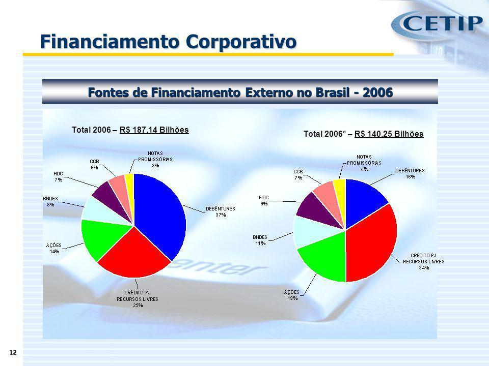 12 Fontes de Financiamento Externo no Brasil - 2006 Financiamento Corporativo Total 2006 – R$ 187,14 Bilhões Total 2006* – R$ 140,25 Bilhões