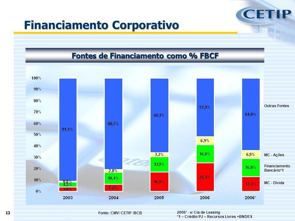 13 Fontes de Financiamento como % FBCF Financiamento Corporativo Outras Fontes MC - Ações Financiamento Bancário*1 MC - Dívida 2006* - s/ Cia de Leasi