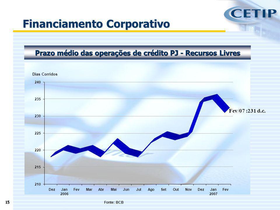 15 Prazo médio das operações de crédito PJ - Recursos Livres Financiamento Corporativo Fonte: BCB 210 215 220 225 230 235 240 DezJan 2006 FevMarAbrMai