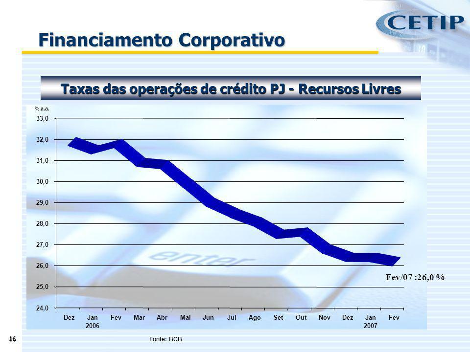 16 Financiamento Corporativo Fonte: BCB Taxas das operações de crédito PJ - Recursos Livres 24,0 25,0 26,0 27,0 28,0 29,0 30,0 31,0 32,0 33,0 DezJan 2
