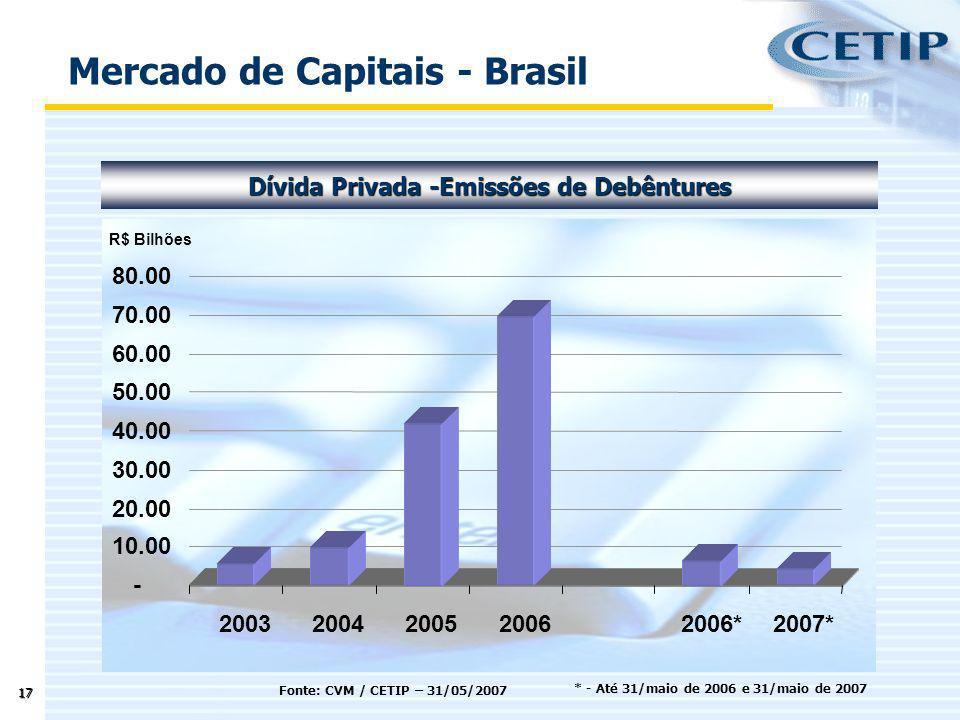 17 Fonte: CVM / CETIP – 31/05/2007 Mercado de Capitais - Brasil Dívida Privada -Emissões de Debêntures - 10.00 20.00 30.00 40.00 50.00 60.00 70.00 80.