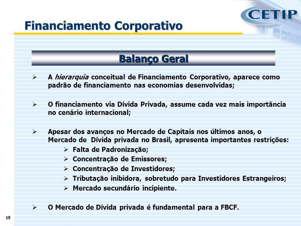 19 A hierarquia conceitual de Financiamento Corporativo, aparece como padrão de financiamento nas economias desenvolvidas; O financiamento via Dívida