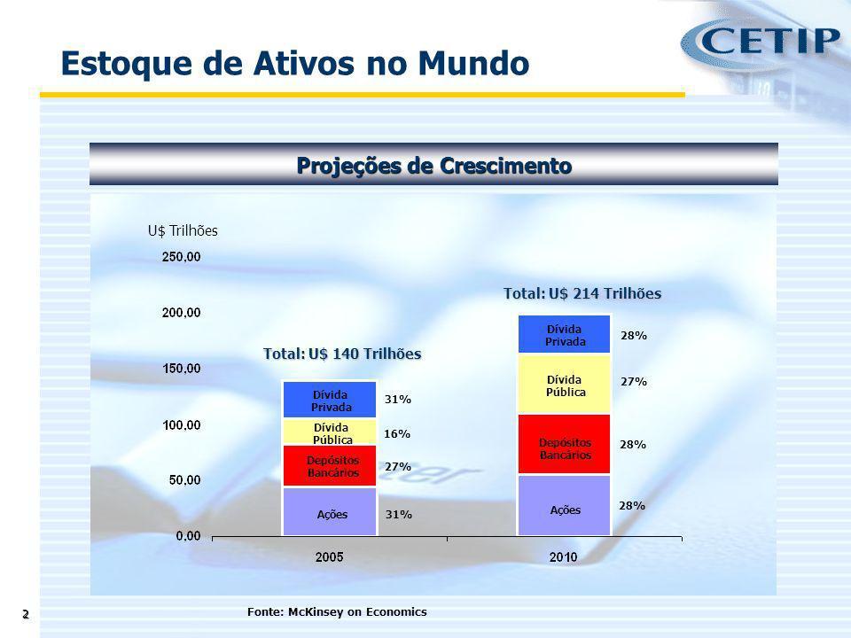 3 Estoque de Ativos Fonte: SIFMA -31/Março/2007 Mercado de Capitais - EUA Total: U$ 49,7 Trilhões