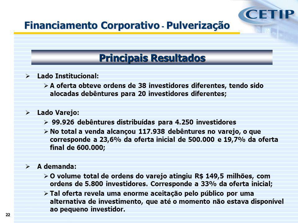 22 Lado Institucional: A oferta obteve ordens de 38 investidores diferentes, tendo sido alocadas debêntures para 20 investidores diferentes; Lado Vare