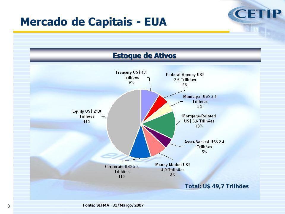 4 Estoque Renda Fixa Mercado de Renda Fixa - EUA Total: U$ 27,7 Trilhões Fonte: SIFMA -31/Março/2007