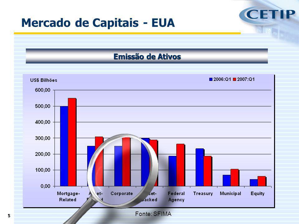 5 Emissão de Ativos Fonte: SFIMA Mercado de Capitais - EUA