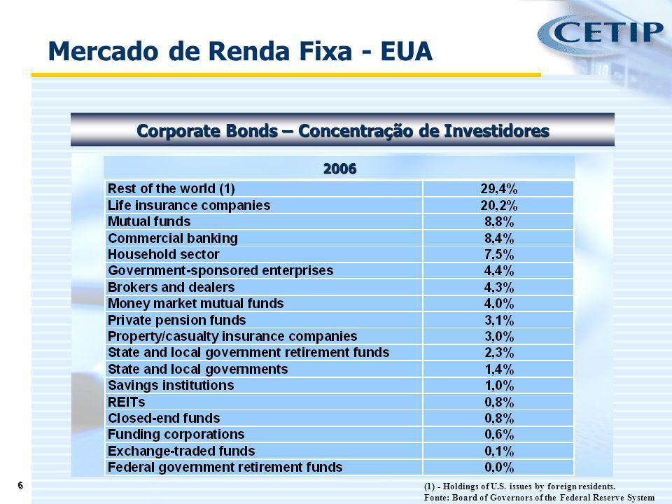 17 Fonte: CVM / CETIP – 31/05/2007 Mercado de Capitais - Brasil Dívida Privada -Emissões de Debêntures - 10.00 20.00 30.00 40.00 50.00 60.00 70.00 80.00 20032004200520062006*2007* R$ Bilhões * - Até 31/maio de 2006 e 31/maio de 2007