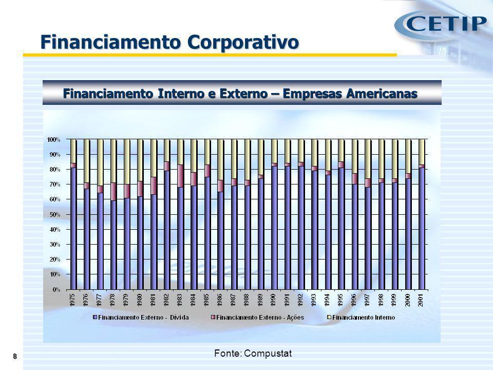 19 A hierarquia conceitual de Financiamento Corporativo, aparece como padrão de financiamento nas economias desenvolvidas; O financiamento via Dívida Privada, assume cada vez mais importância no cenário internacional; Apesar dos avanços no Mercado de Capitais nos últimos anos, o Mercado de Dívida privada no Brasil, apresenta importantes restrições: Falta de Padronização; Concentração de Emissores; Concentração de Investidores; Tributação inibidora, sobretudo para Investidores Estrangeiros; Mercado secundário incipiente.