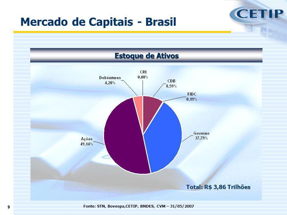 9 Estoque de Ativos Fonte: STN, Bovespa,CETIP, BNDES, CVM – 31/05/2007 Mercado de Capitais - Brasil Total: R$ 3,86 Trilhões
