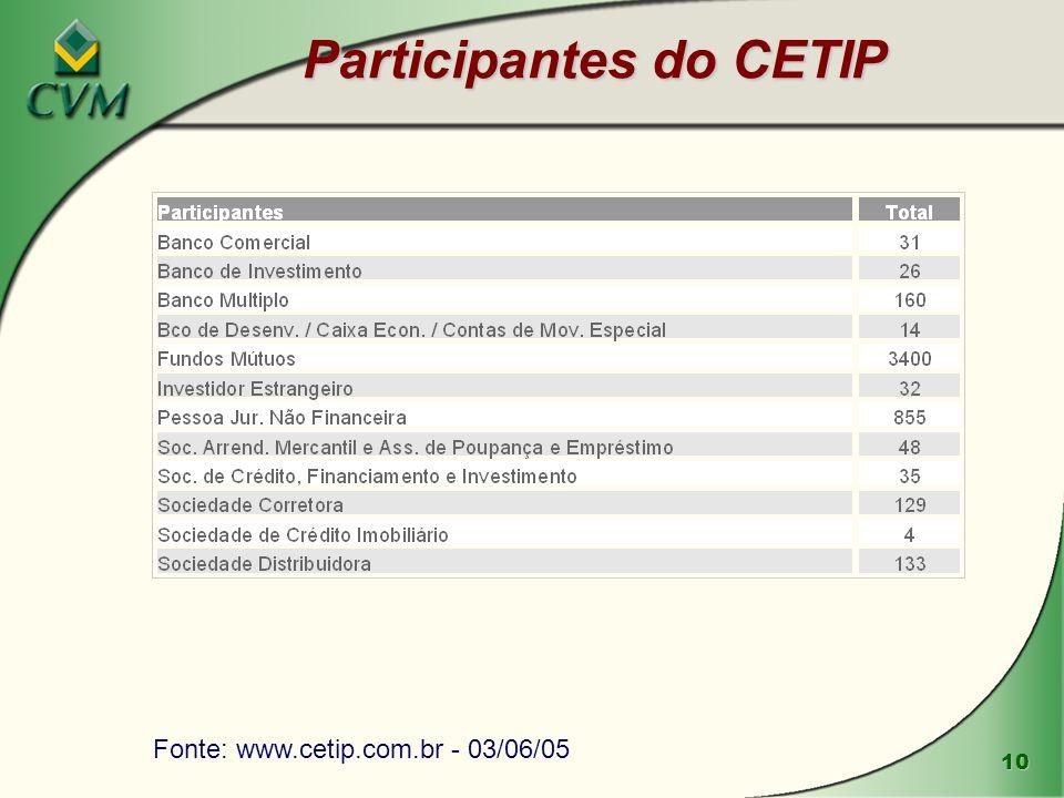 10 Participantes do CETIP Fonte: www.cetip.com.br - 03/06/05