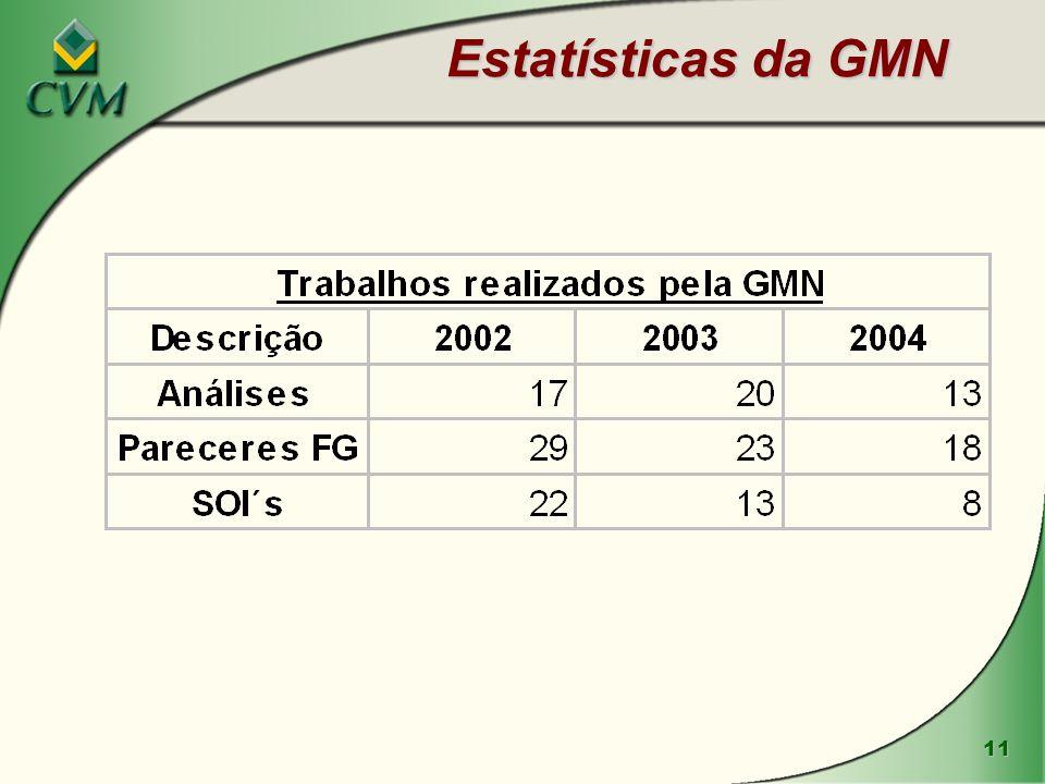 11 Estatísticas da GMN