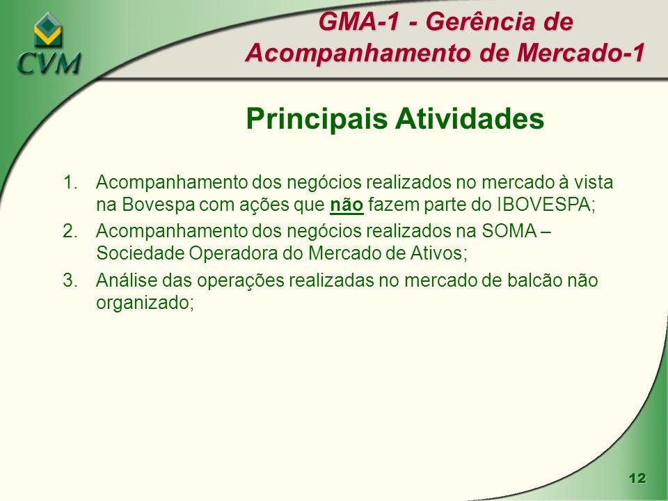 12 GMA-1 - Gerência de Acompanhamento de Mercado-1 Principais Atividades 1.Acompanhamento dos negócios realizados no mercado à vista na Bovespa com aç