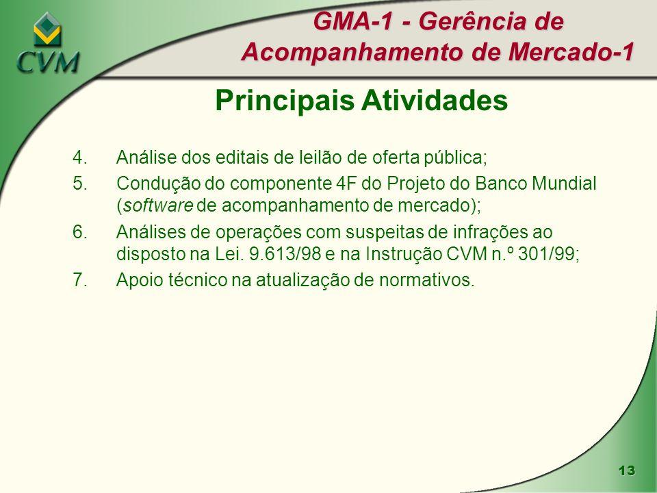 13 GMA-1 - Gerência de Acompanhamento de Mercado-1 4.Análise dos editais de leilão de oferta pública; 5.Condução do componente 4F do Projeto do Banco
