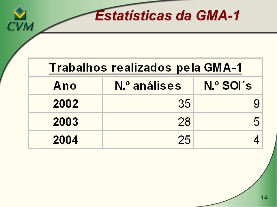 14 Estatísticas da GMA-1