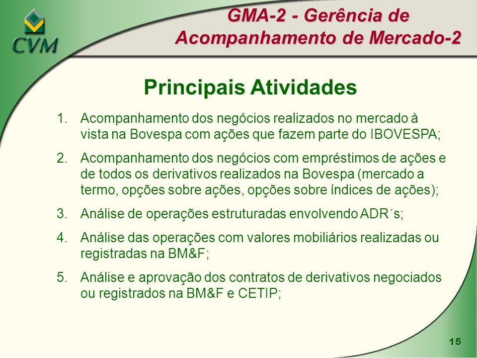 15 GMA-2 - Gerência de Acompanhamento de Mercado-2 Principais Atividades 1.Acompanhamento dos negócios realizados no mercado à vista na Bovespa com aç