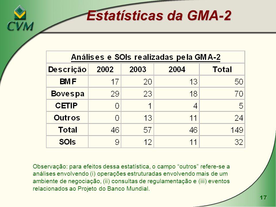 17 Estatísticas da GMA-2 Observação: para efeitos dessa estatística, o campo outros refere-se a análises envolvendo (i) operações estruturadas envolve