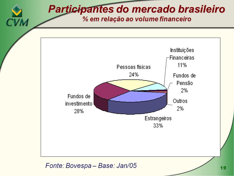 19 Fonte: Bovespa – Base: Jan/05 Participantes do mercado brasileiro % em relação ao volume financeiro