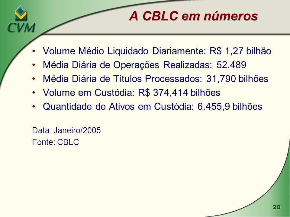 20 Volume Médio Liquidado Diariamente: R$ 1,27 bilhão Média Diária de Operações Realizadas: 52.489 Média Diária de Títulos Processados: 31,790 bilhões